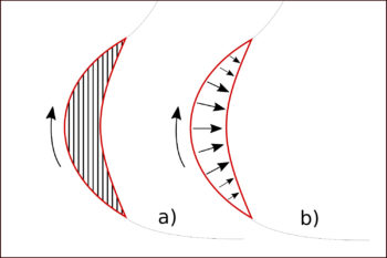 Bevel Armauflage schematische Darstellung