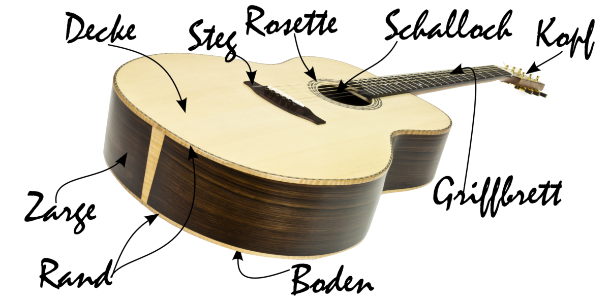 Gitarrenbau Christian Stoll: die Teile einer Gitarre