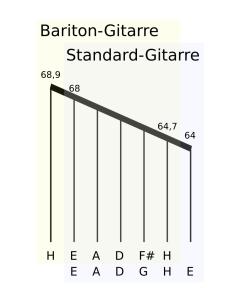 Saitenumfang Fanned Frets Bariton-/Standardgitarre