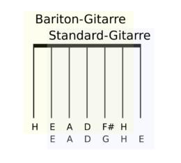 Saitenumfang Standard- / Baritongitarre