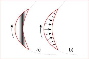 Bevel - schematical illustration